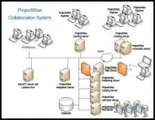 ProjectWise - Príklad nasadenia