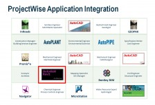 ProjectWise - výber integrovaných aplikácií