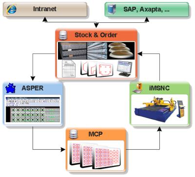 MPM (MicroStep Production Management)